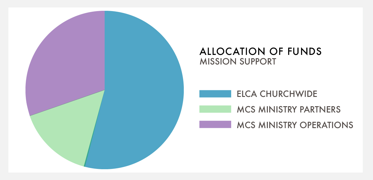 Mission Support Allocation of Funds