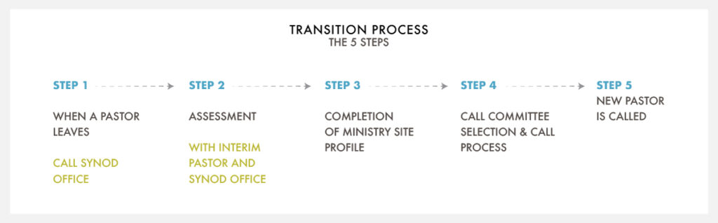 Transition Process | The Five Steps